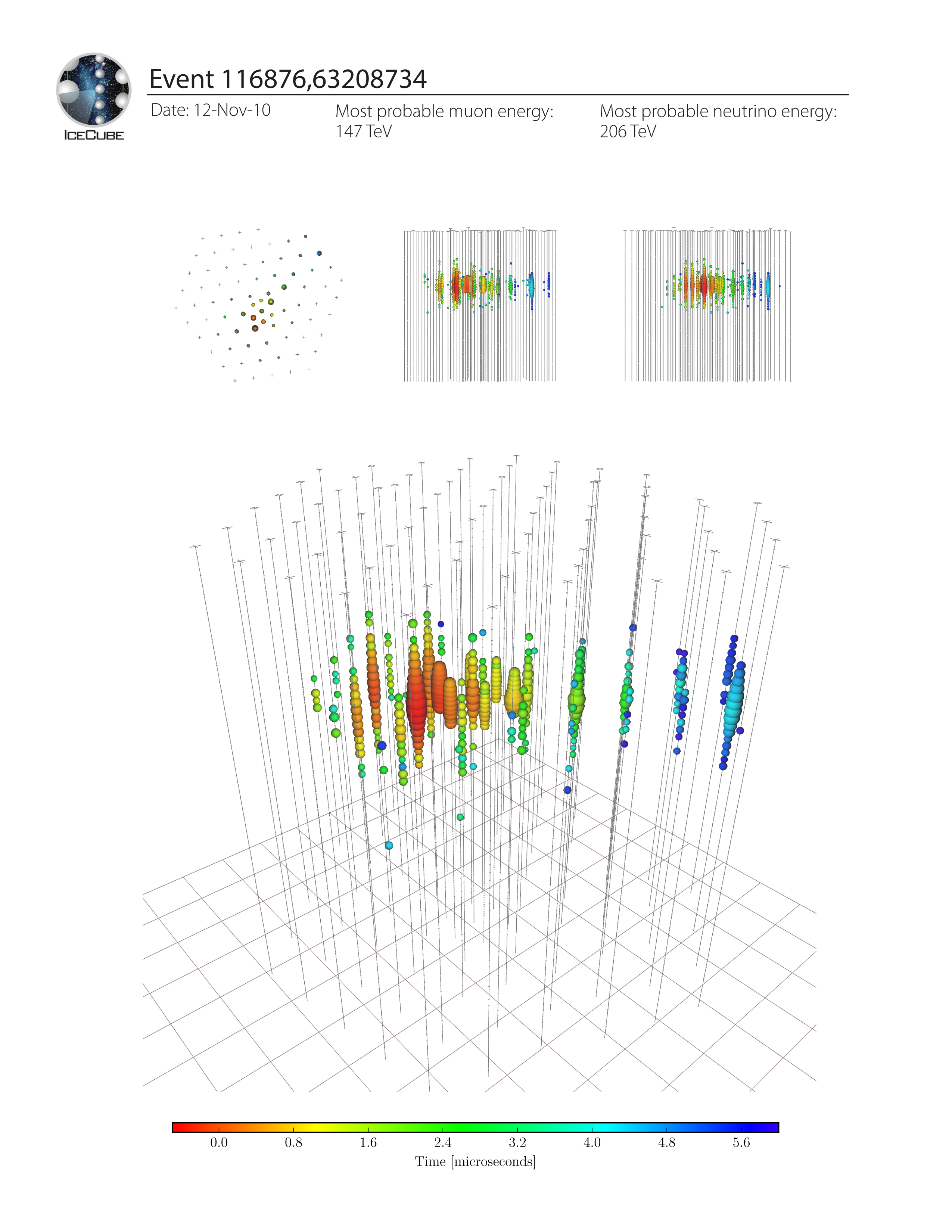 IceCube Event ID 116876,63208734. Most probable neutrino energy: 206 TeV, November 12, 2010