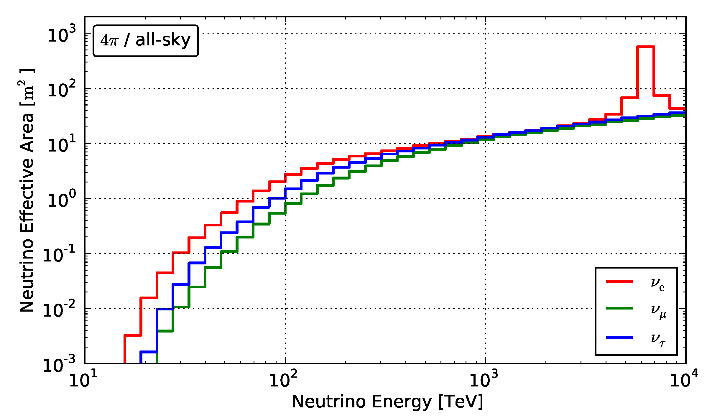 Neutrino effective area for the high-energy neutrino search in IceCube