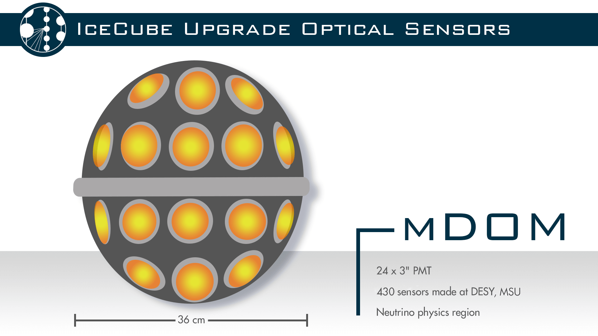 Optical sensor: mDOM