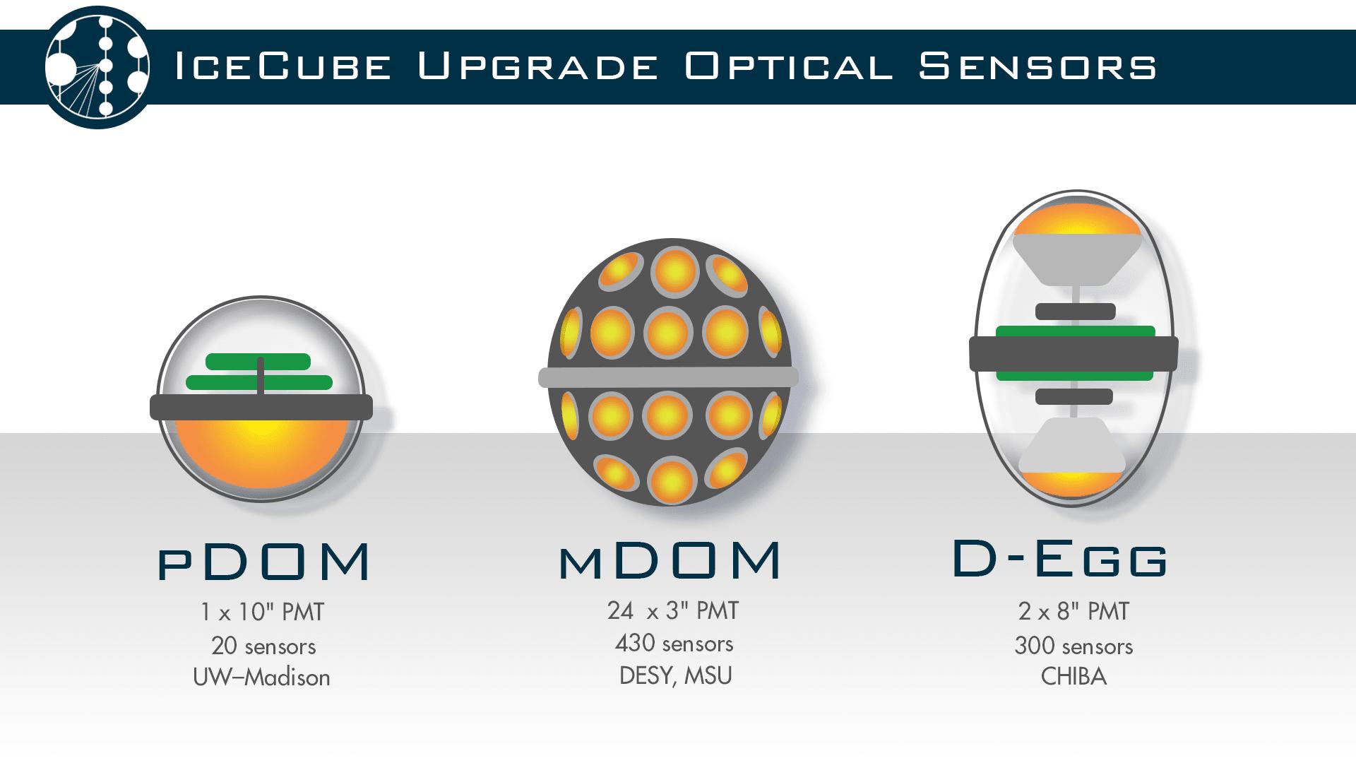 Three new optical sensor designs