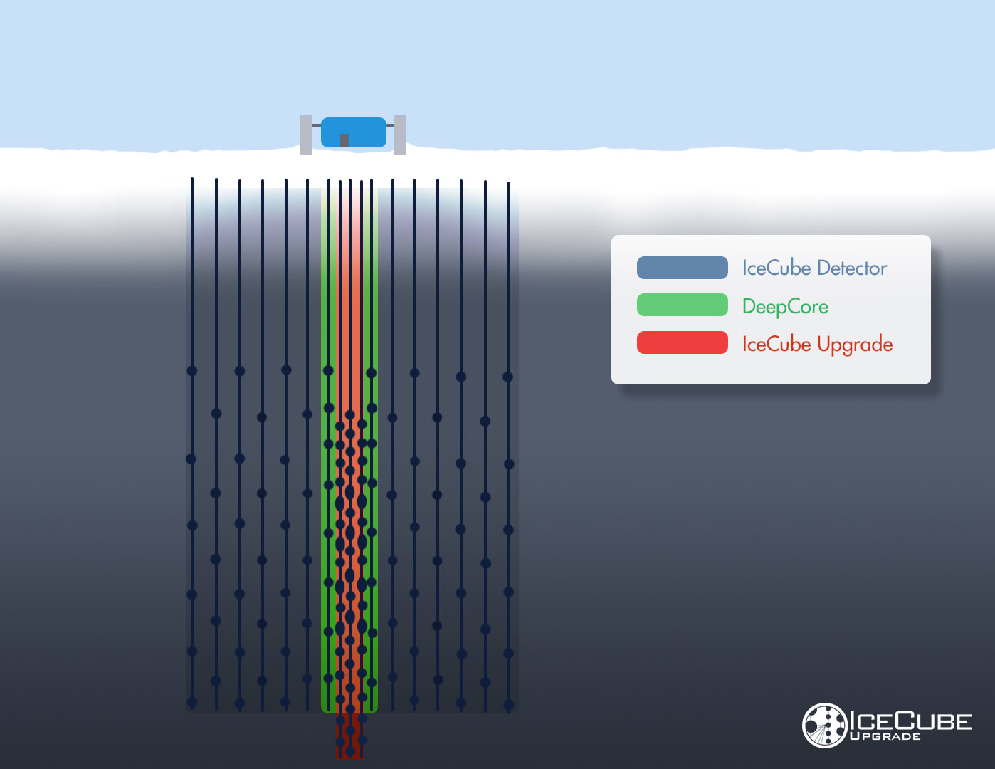 IceCube Upgrade detector additions