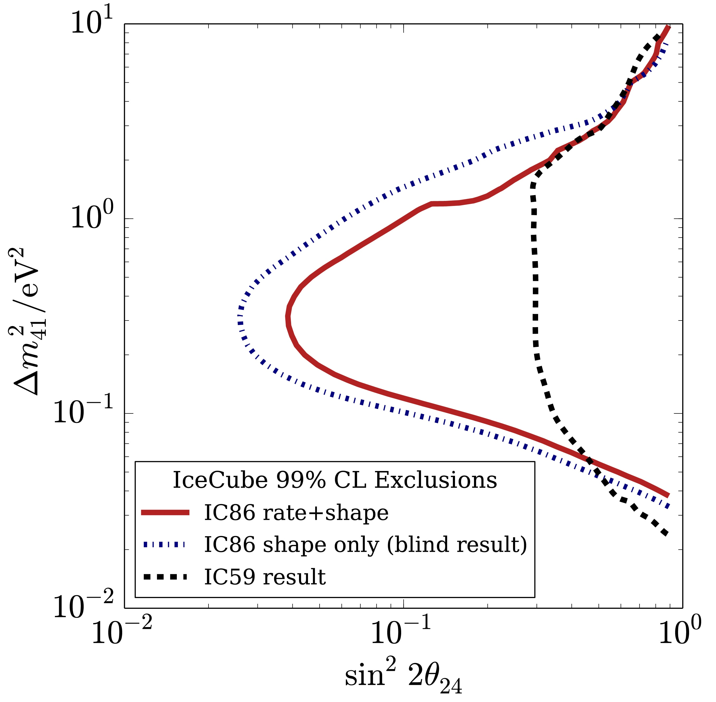 Exclusion limits for an eV-mass sterile neutrino