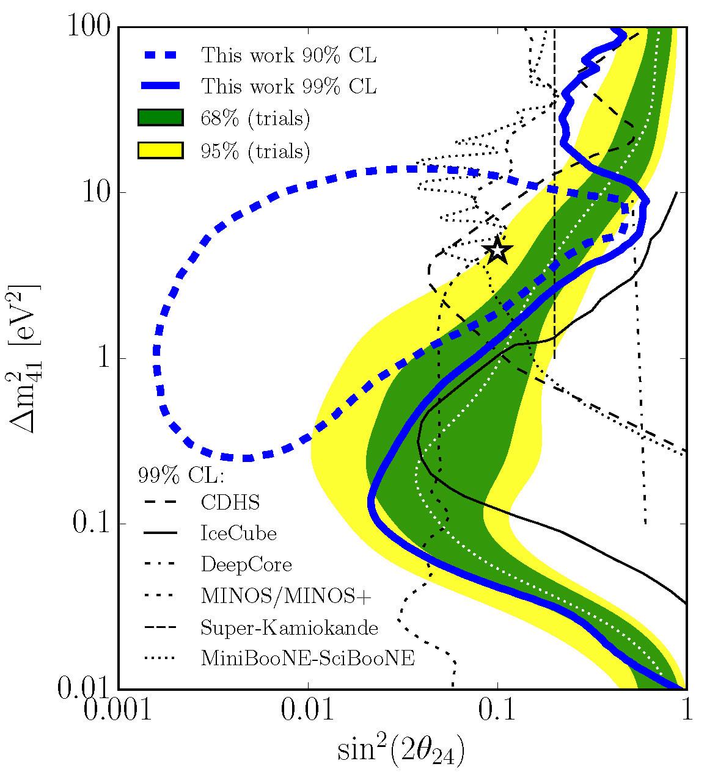 news_feat_still-no-sterile-neutrinos-according-to-new-icecube-analysis