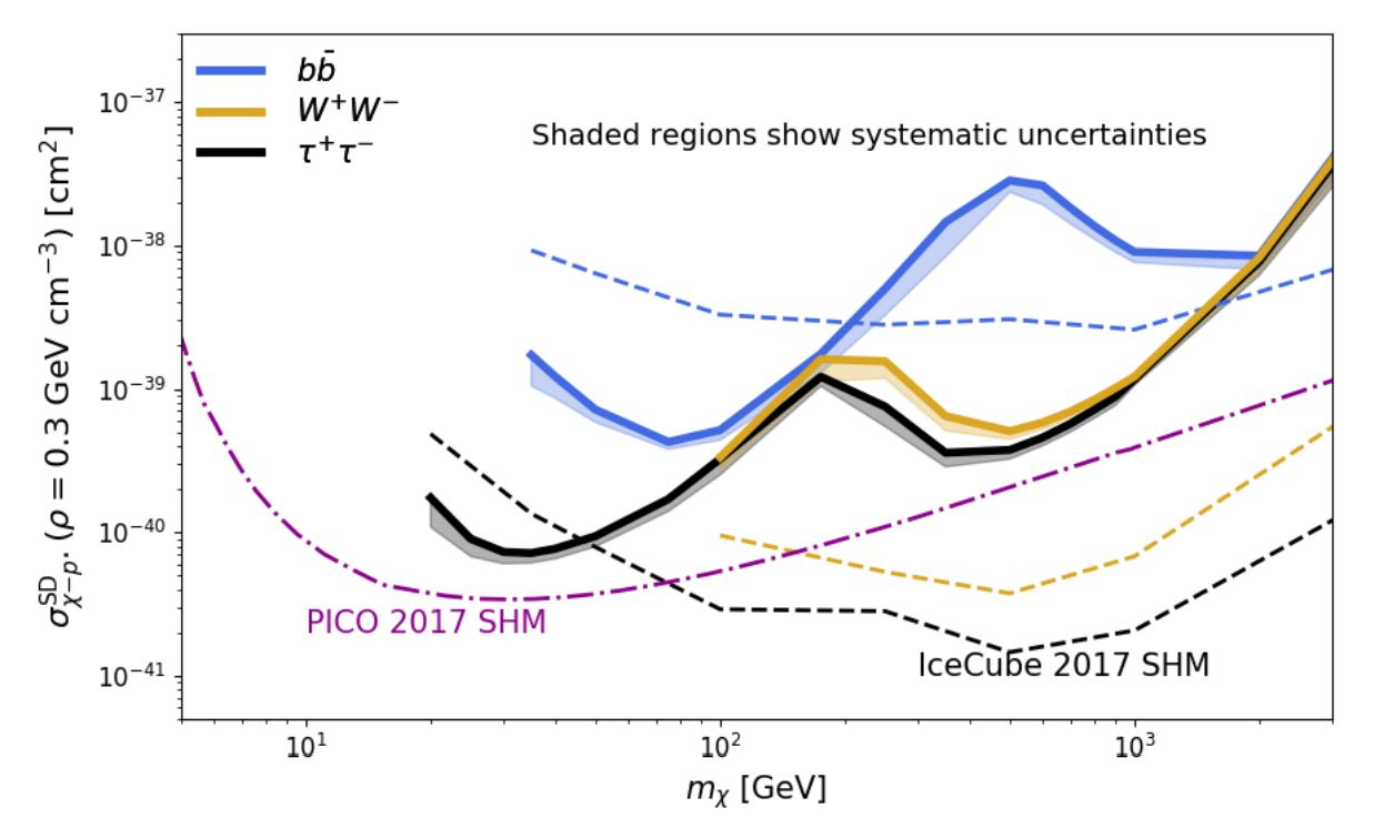news_feat_icecube-and-pico-set-new-constraints-on-properties-of-dark-matter-particles