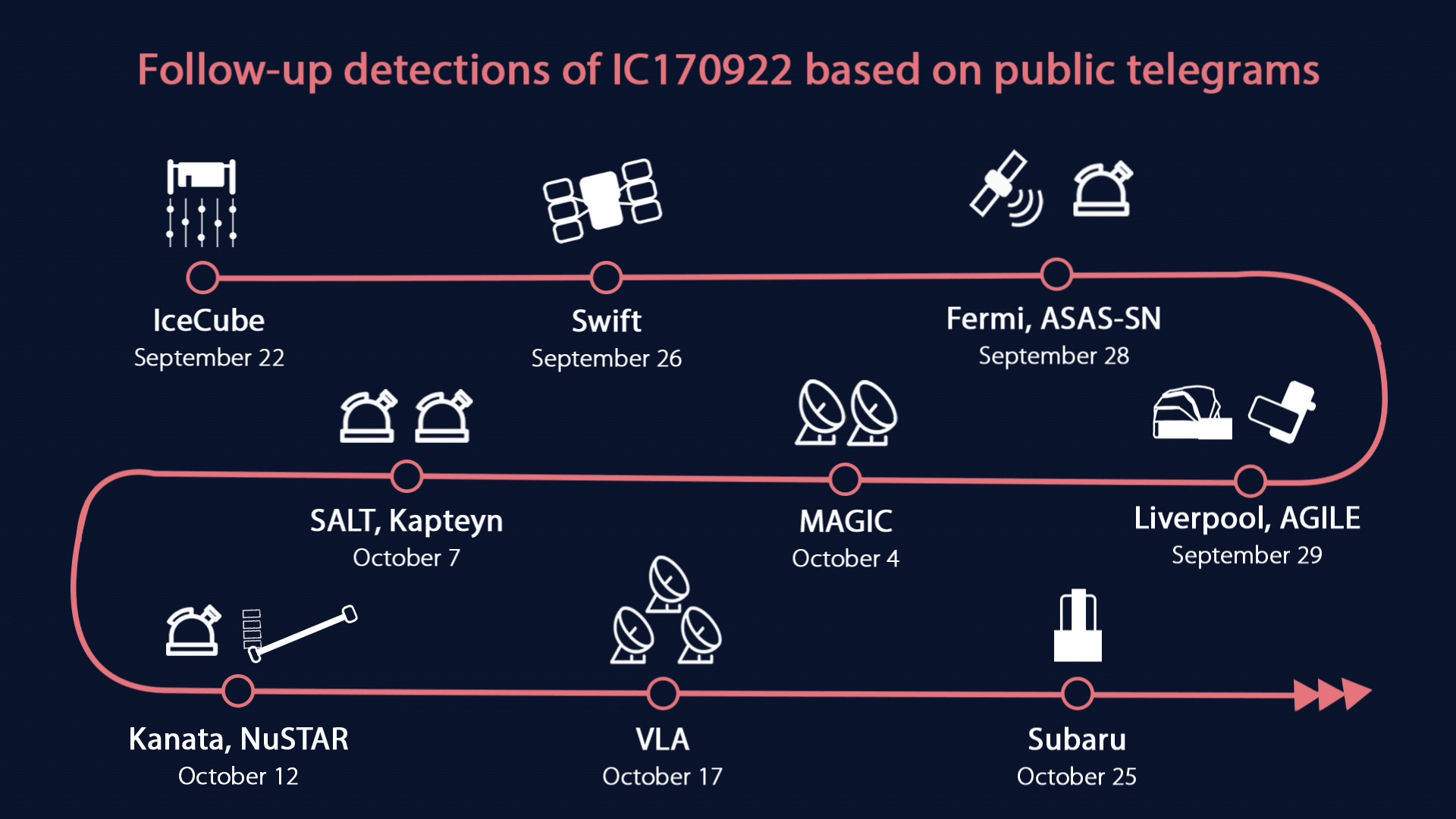 Follow-up detections of IC170922 based on public telegrams