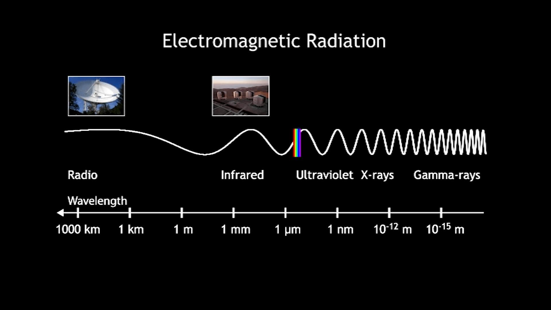 MAGIC: electromagnetic radiation