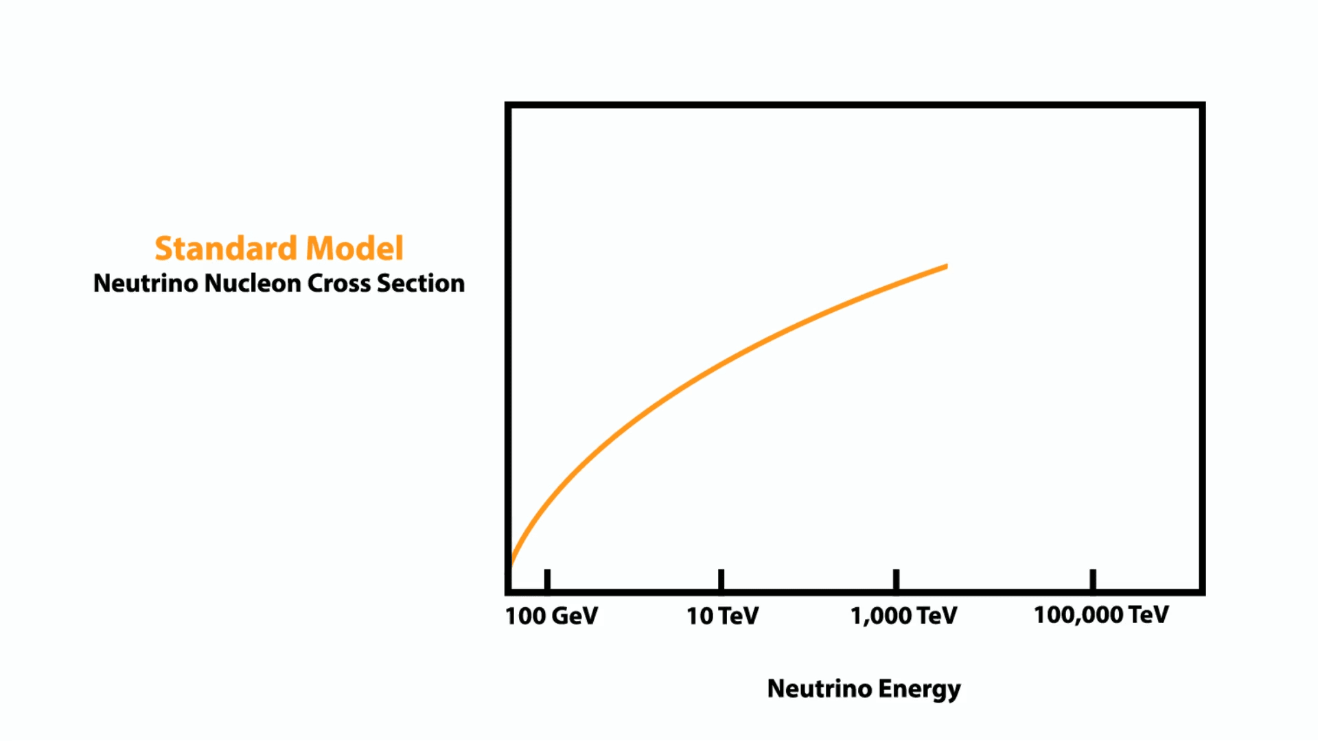 Animation: Neutrino nucleon cross section