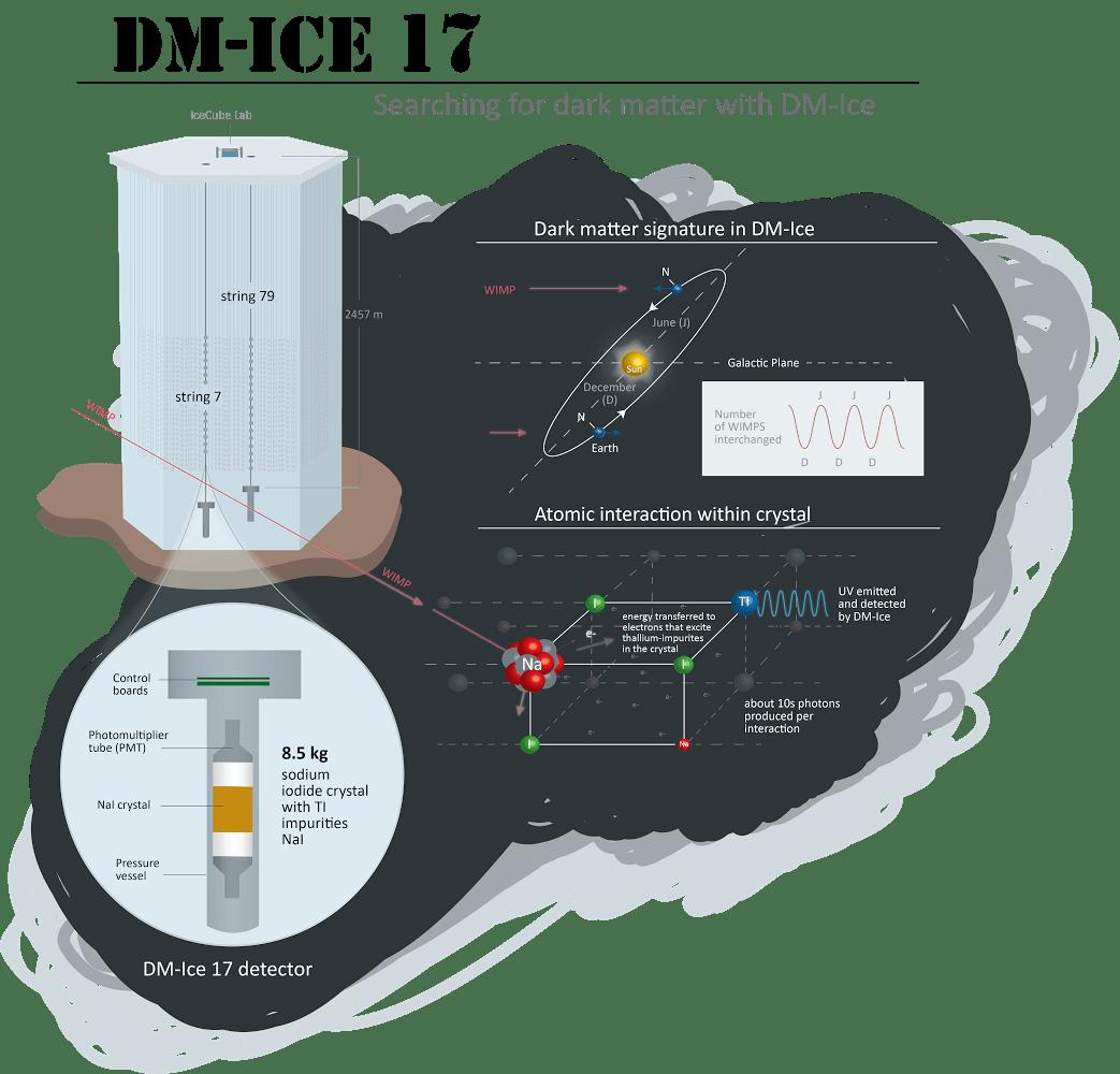dm-ice actual
