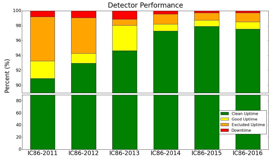 The IC86-2016 run in brief