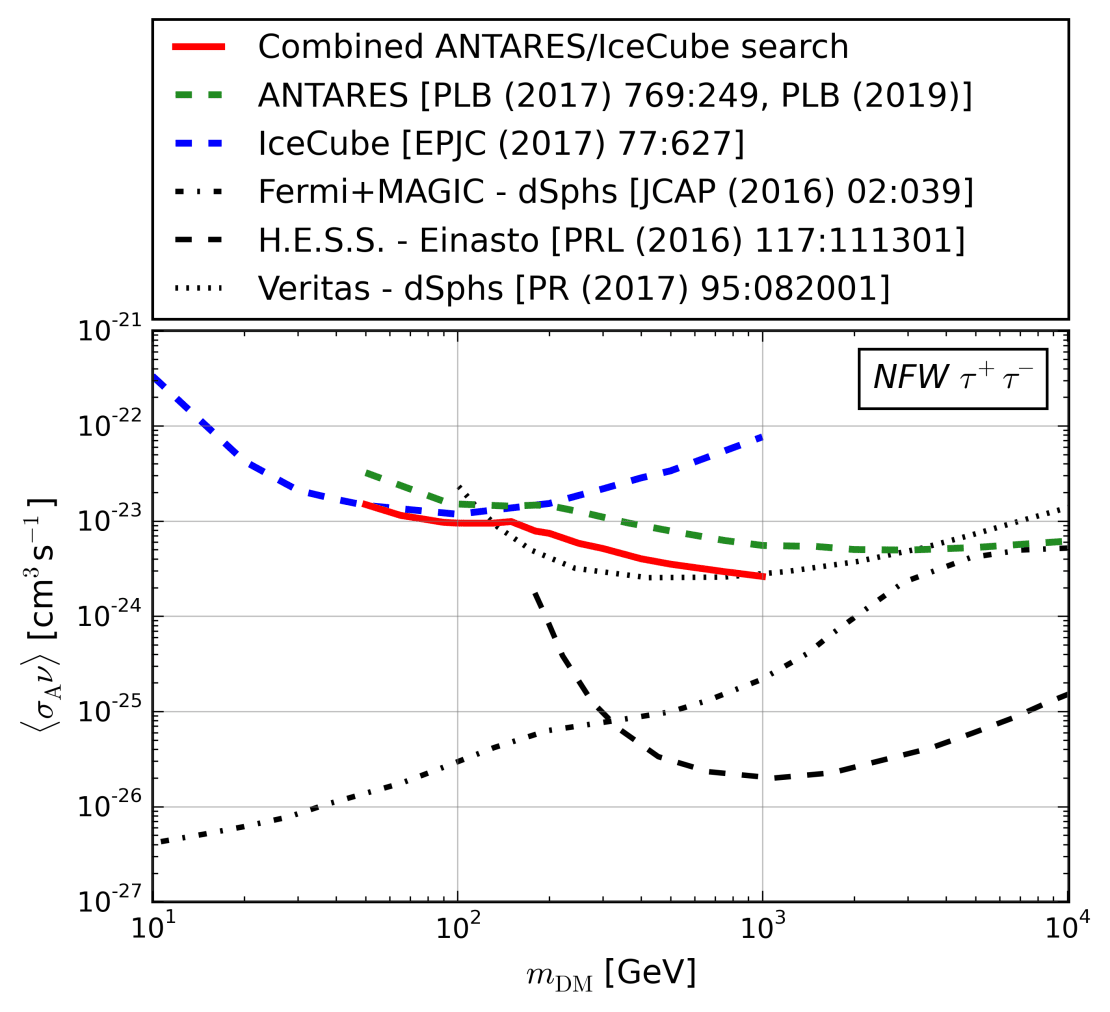 dm/antares-plot