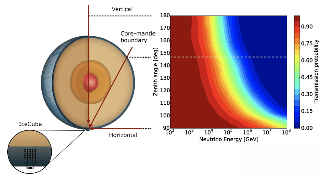 Core mantel transition