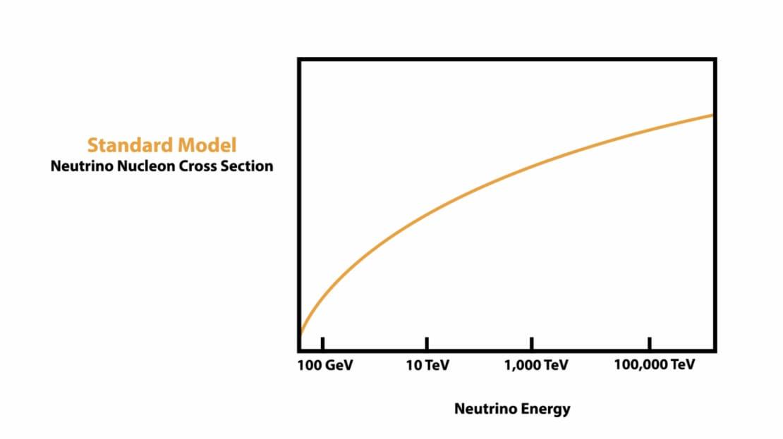 Neutrino nucleon xsection