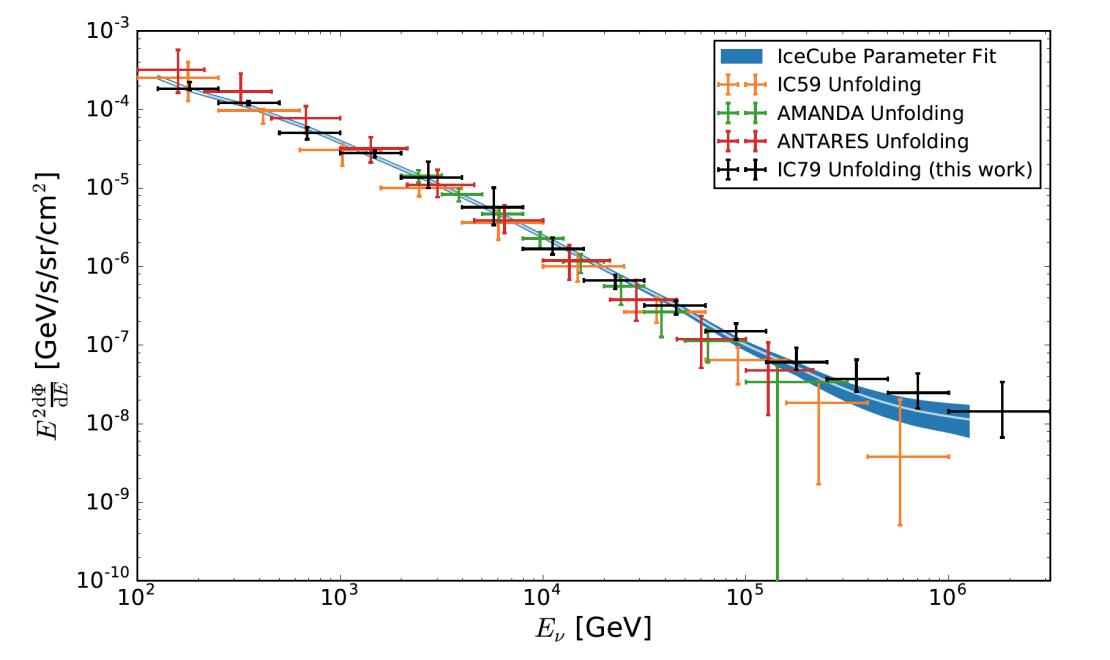More Muon Neutrinos