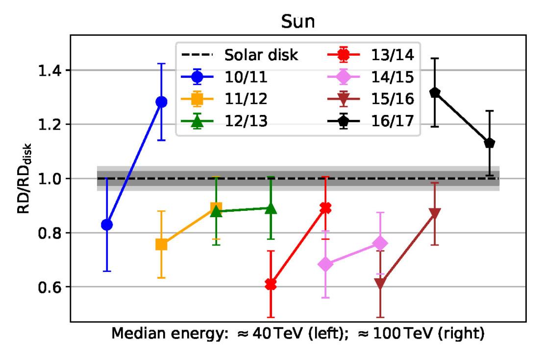 sunshadow_energydep