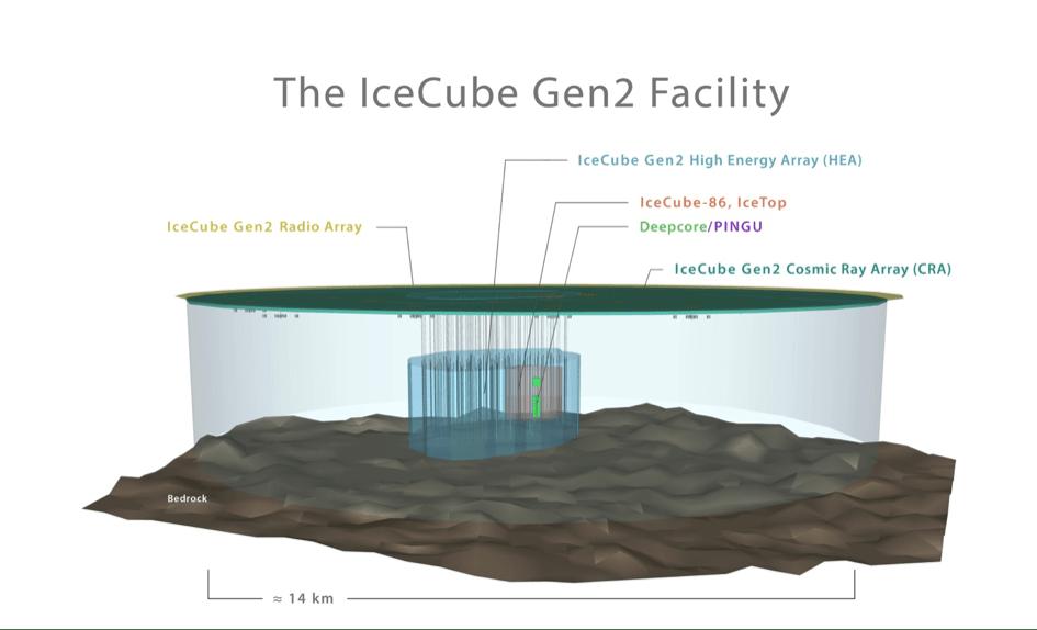IceCube Gen2 Facility