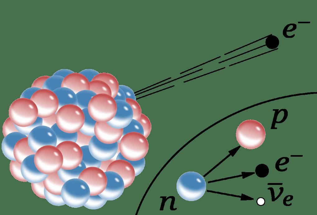 A diagram of beta decay