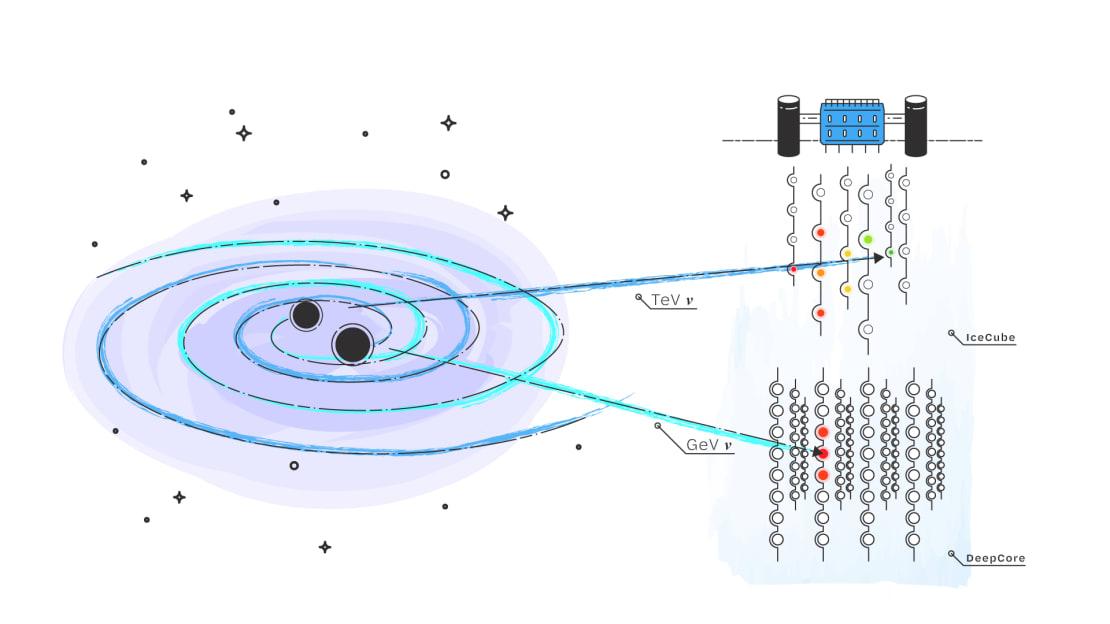 An artistic rendition of a binary merger emitting gravitational waves, TeV neutrinos, and GeV neutrinos.