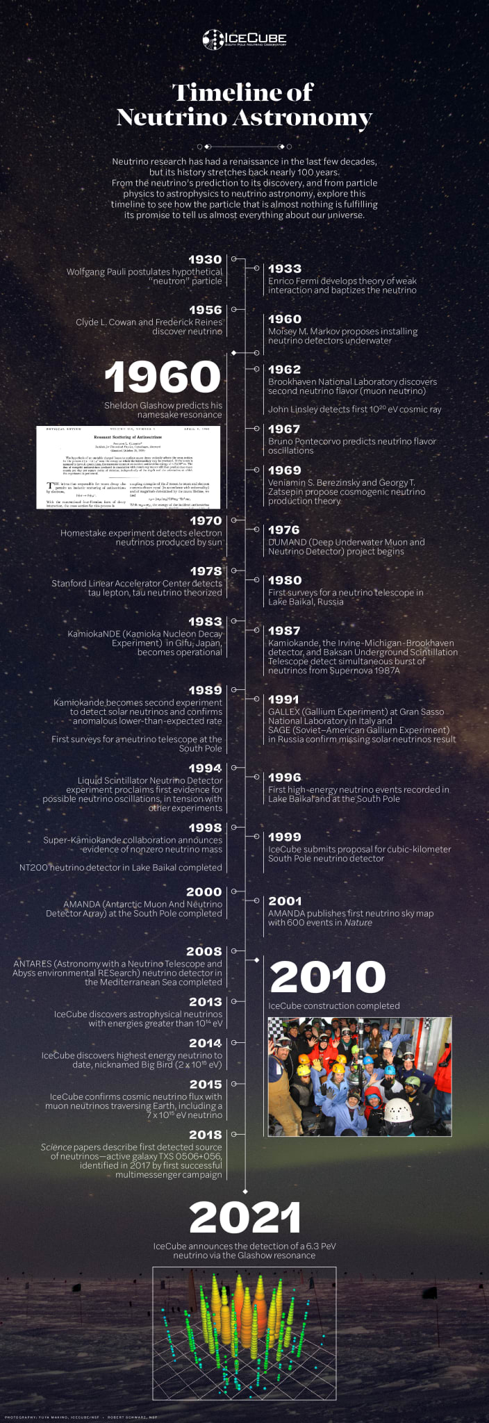 Timeline of Neutrino Astronomy