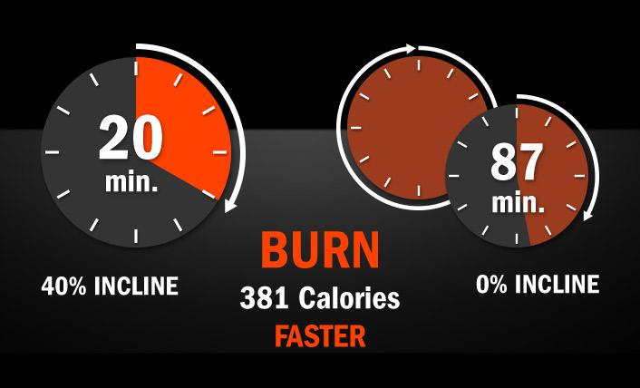 Burn 381 Calories Faster