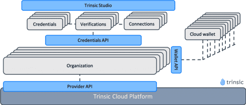https://res.cloudinary.com/identosphere/image/fetch/q_auto:eco,f_auto,w_500/https://trinsic.id/wp-content/uploads/2020/07/architecturestudio-1024x438.png
