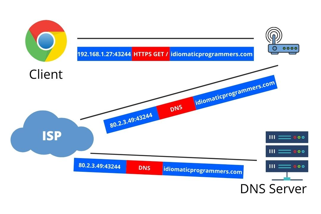https://res.cloudinary.com/idiomprog/image/upload/v1606802351/dns_tzvsmk.jpg