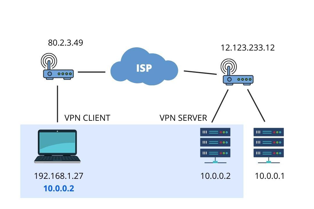 https://res.cloudinary.com/idiomprog/image/upload/v1606803841/vpn-connected_gtu329.jpg