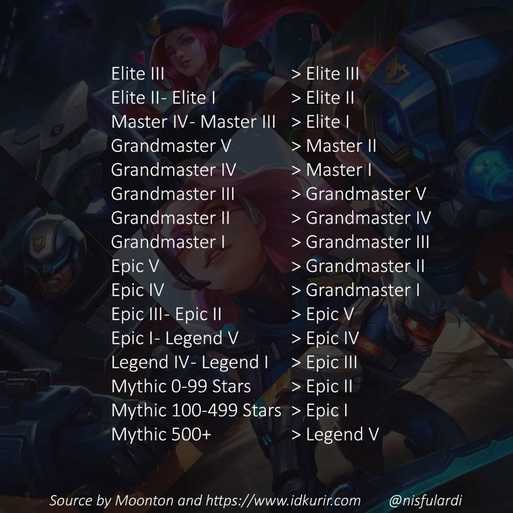 Daftar Penurunan Pangkat Season 8 Mobile Legends