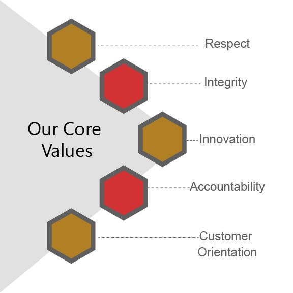 iEngageIT Core Value