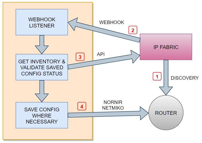 Remediation workflow