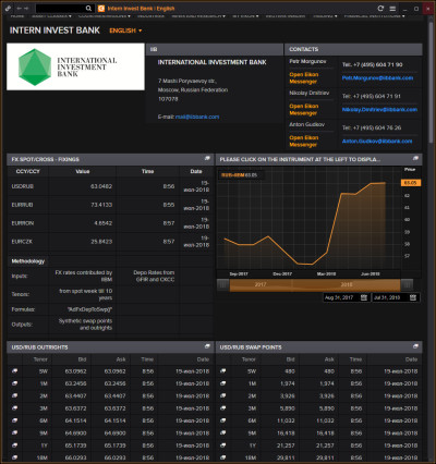 IIB expertise is now available to the participants of international financial markets: the IIB has launched its new individual page on the Thomson Reuters Eikon terminal