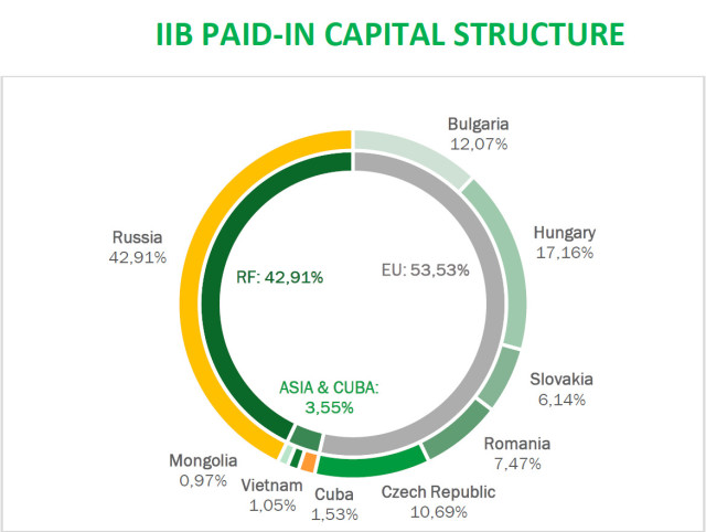 Hungary increases its share in the paid-in capital of the Bank