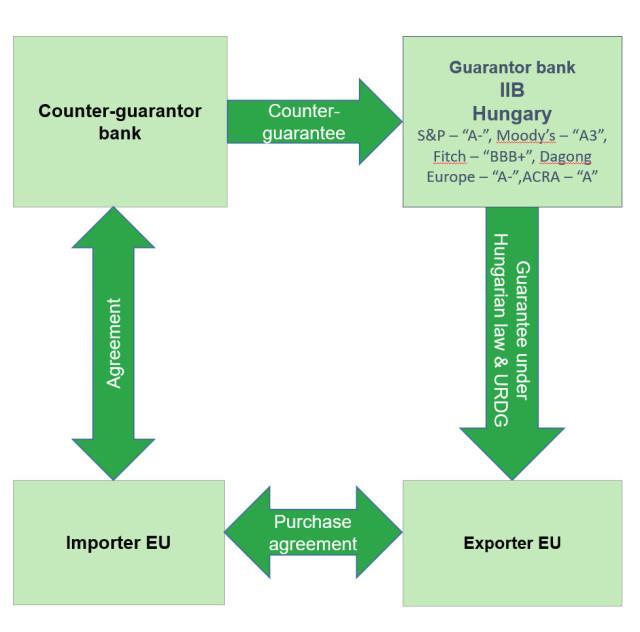 IIB increases the Hungarian trade finance portfolio