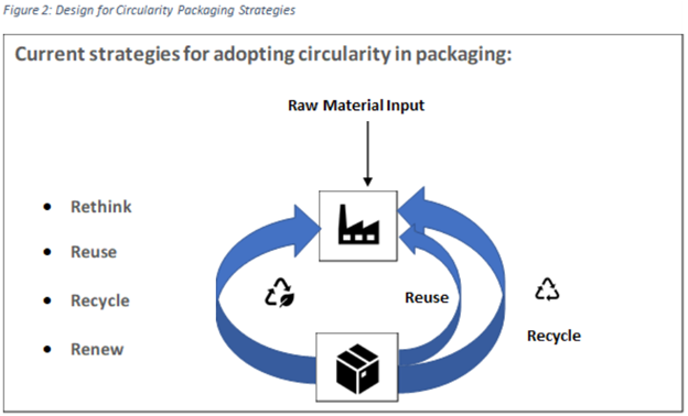 Design for Circularity Packaging Strategies.png