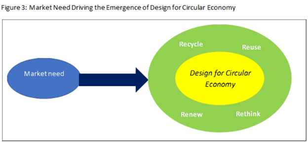 Figure 3 Market Need Driving The Emergence of Design for Circular Economy.png