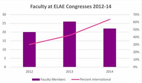 Spotlight - Faculty Graph - ELAE