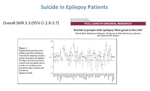 Figure 2. Risk for suicide among patients with epilepsy is greatly elevated in comparison to the general population. Summary of the standardized mortality rate in multiple studies.