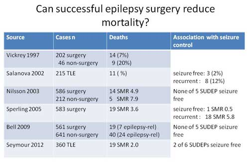 Figure 3. Epilepsy surgery reduces mortality from all causes, including SUDEP. All studies suggest the value of stopping seizures in preventing deaths.