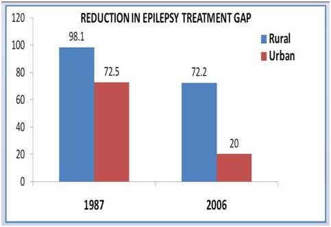 Spotlight - Reduction in Epilepsy Treatment Gap - Pakistan