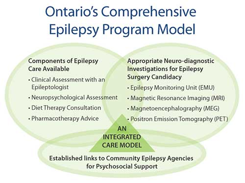 Ontario's Comprehensive Epilepsy Program Model