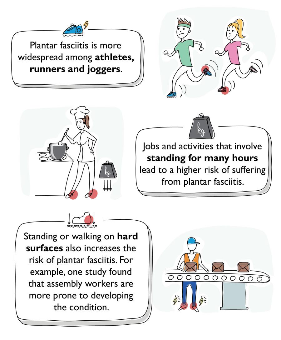 Plantar fasciitis inforgraphic #2