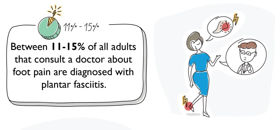 Free plantar fasciitis illustrations and infographics