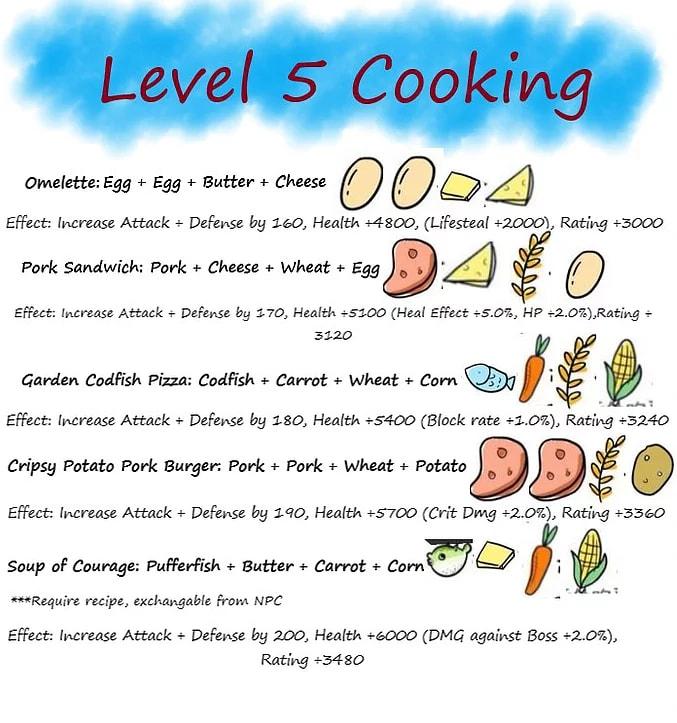 Level 5 Cooking Recipe