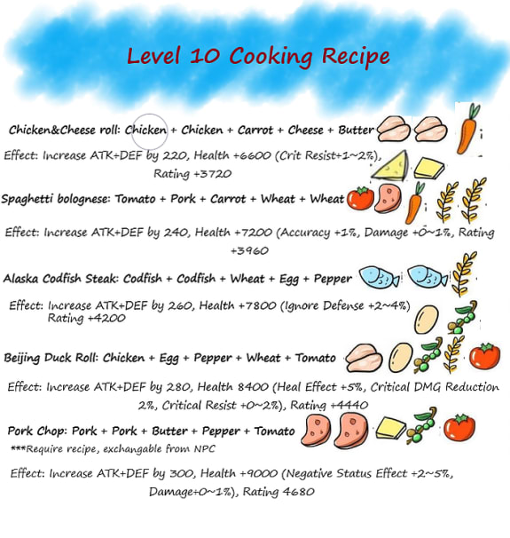 Level 10 Cooking Recipe