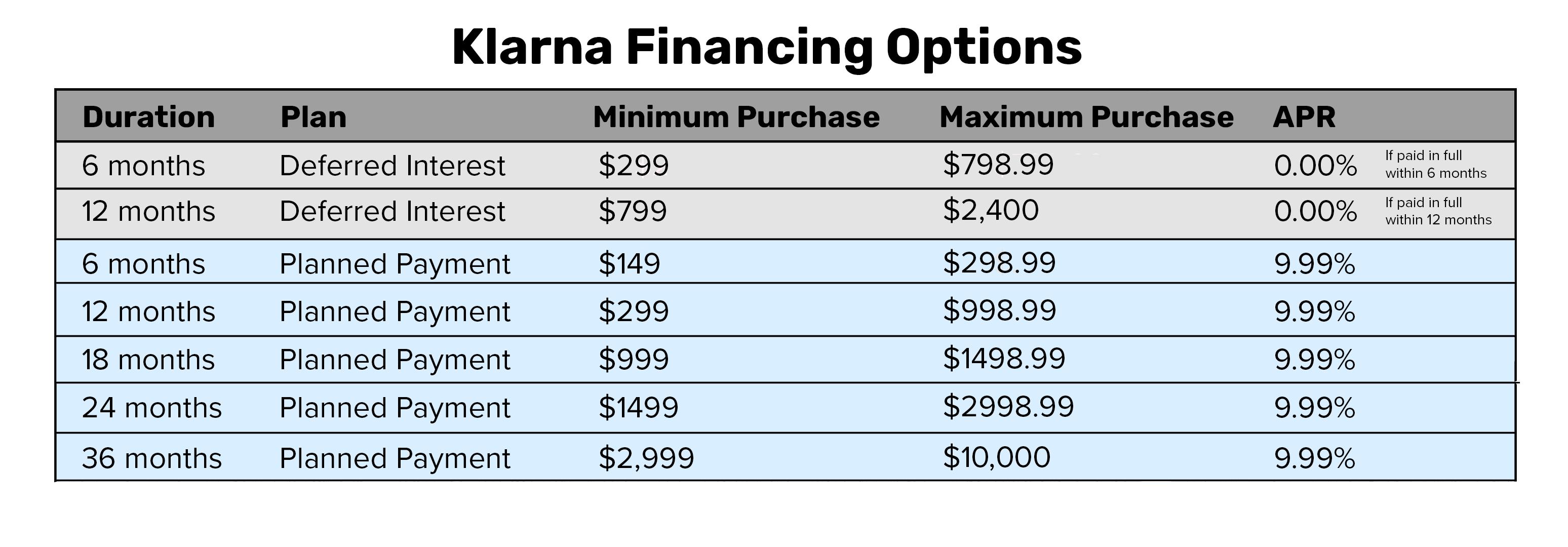 Klarna Financing