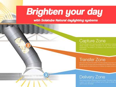 Solatube Tubular Skylights for Daylighting and Energy Savings