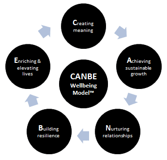 Wellbeing Coaching using the CANBE model