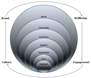 The links between wellbeing and culture