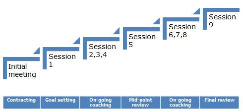 Coaching programme