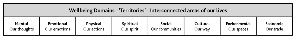 To describe the territories of our lives that inform our wellbeing