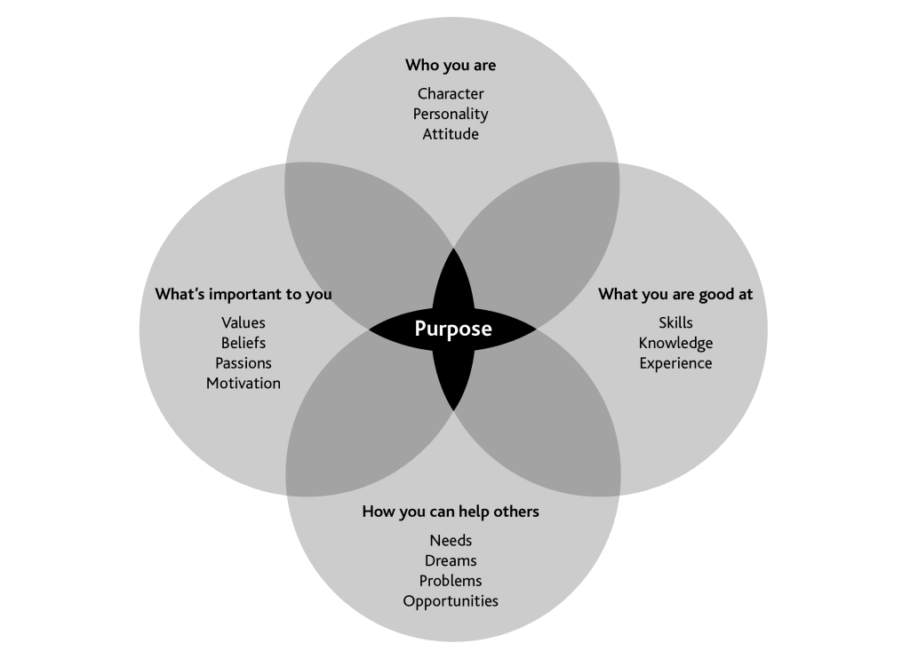 A digram to help individuals and organisations define their purpose